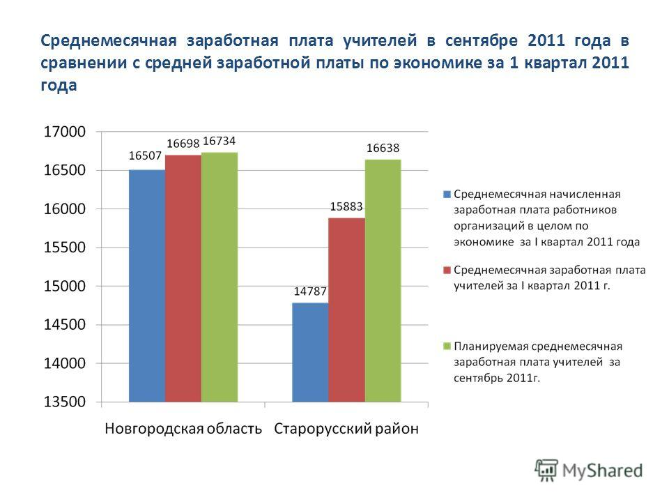Среднемесячная заработная плата учителей в сентябре 2011 года в сравнении с средней заработной платы по экономике за 1 квартал 2011 года