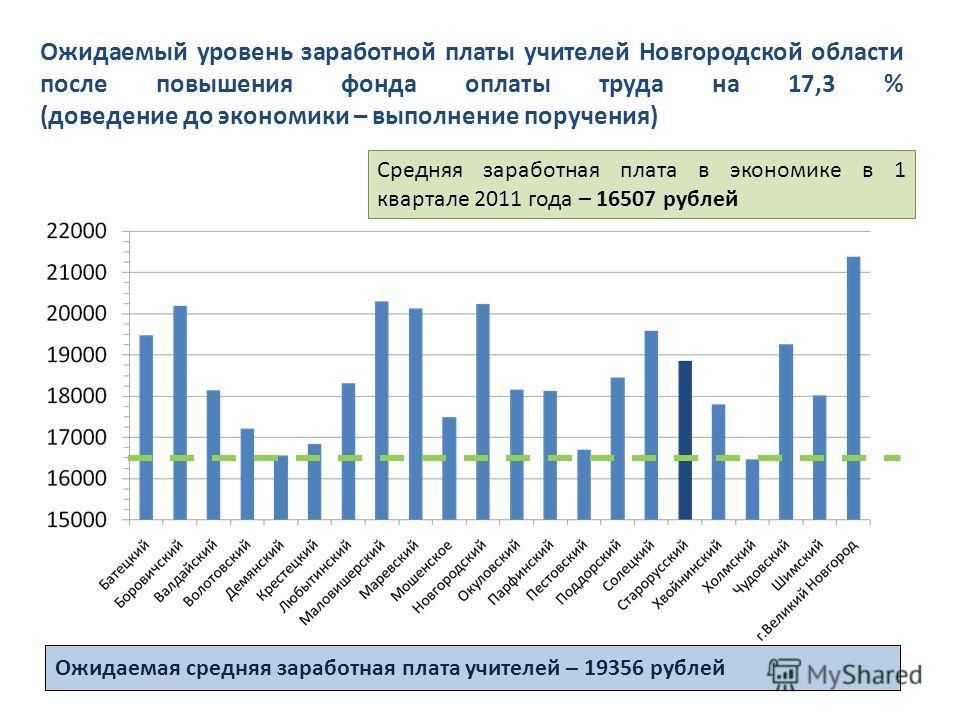 Ожидаемый уровень заработной платы учителей Новгородской области после повышения фонда оплаты труда на 17,3 % (доведение до экономики – выполнение поручения) Средняя заработная плата в экономике в 1 квартале 2011 года – 16507 рублей Ожидаемая средняя