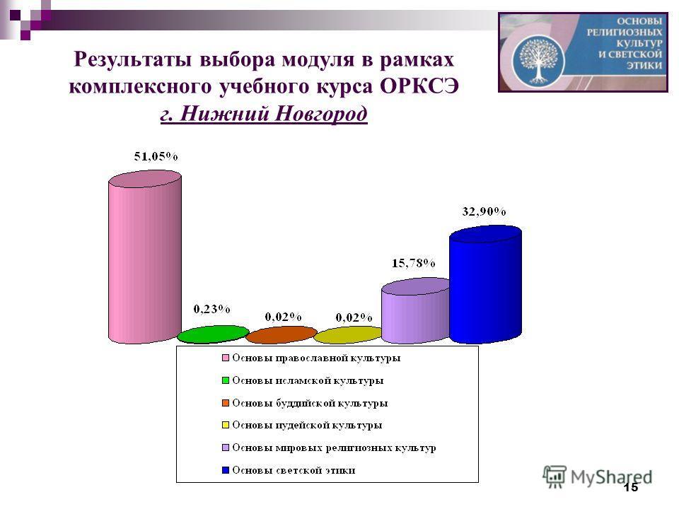 15 Результаты выбора модуля в рамках комплексного учебного курса ОРКСЭ г. Нижний Новгород
