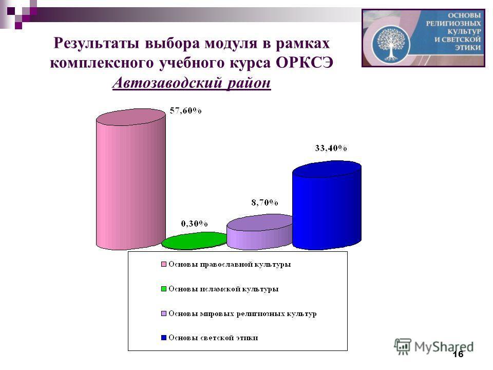 16 Результаты выбора модуля в рамках комплексного учебного курса ОРКСЭ Автозаводский район