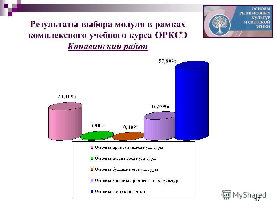 17 Результаты выбора модуля в рамках комплексного учебного курса ОРКСЭ Канавинский район
