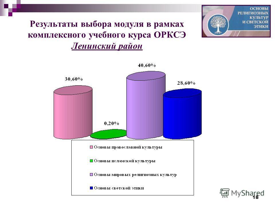 18 Результаты выбора модуля в рамках комплексного учебного курса ОРКСЭ Ленинский район
