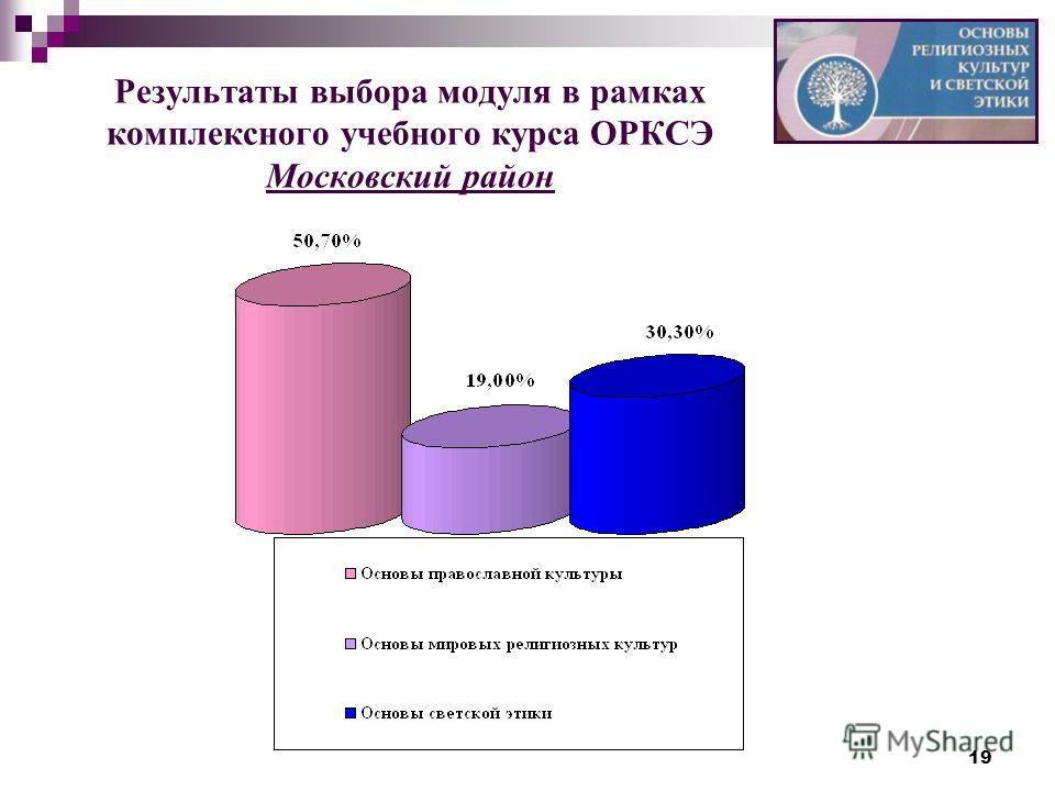 19 Результаты выбора модуля в рамках комплексного учебного курса ОРКСЭ Московский район
