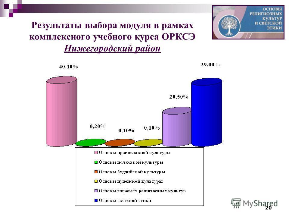 20 Результаты выбора модуля в рамках комплексного учебного курса ОРКСЭ Нижегородский район