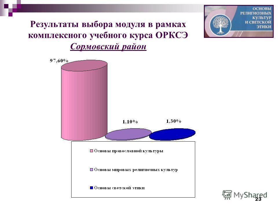 23 Результаты выбора модуля в рамках комплексного учебного курса ОРКСЭ Сормовский район