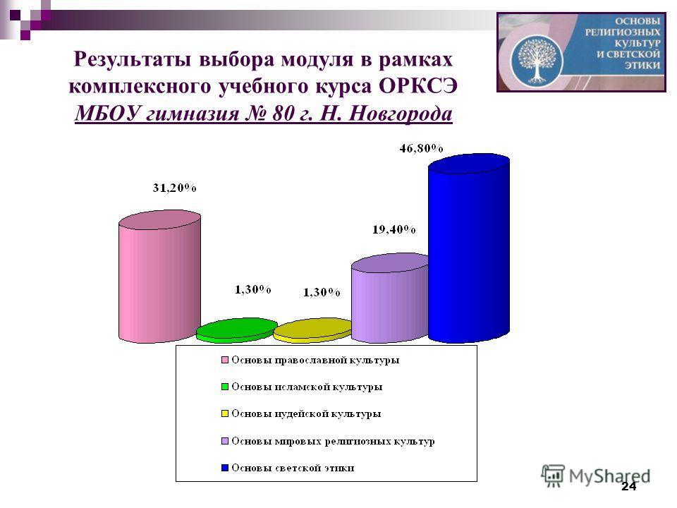 24 Результаты выбора модуля в рамках комплексного учебного курса ОРКСЭ МБОУ гимназия 80 г. Н. Новгорода
