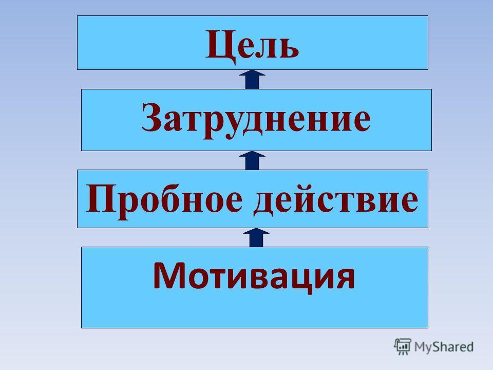 Пробное действие Затруднение Цель Мотивация