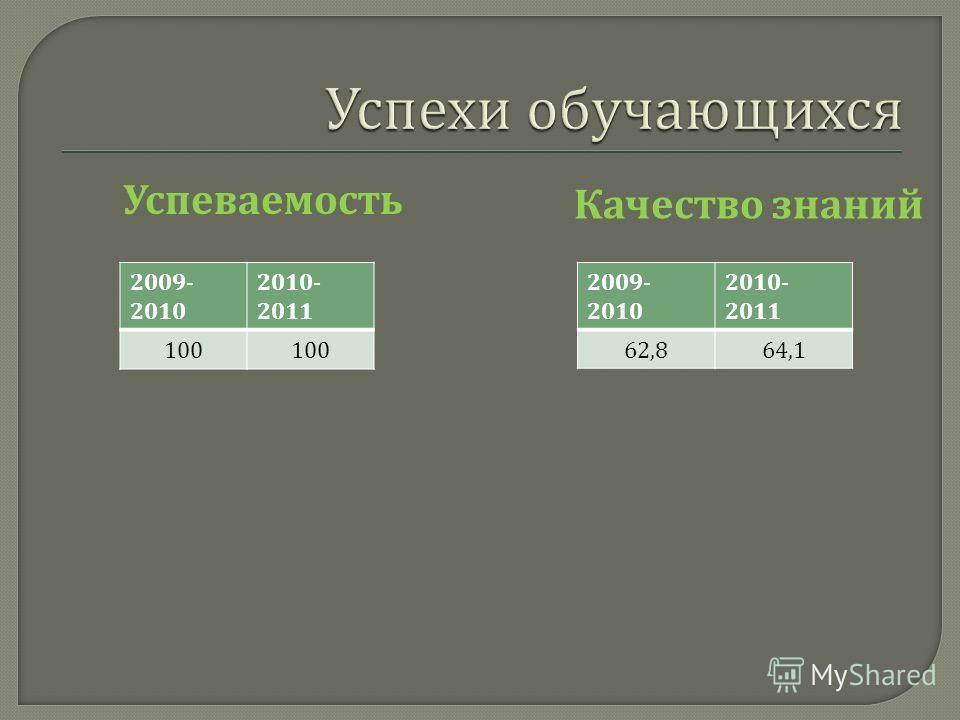 У спеваемость К ачество з наний 2009- 2010 2010- 2011 100 2009- 2010 2010- 2011 62,864,1