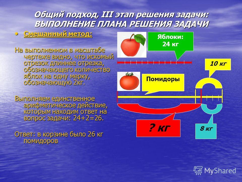 Общий подход, III этап решения задачи: ВЫПОЛНЕНИЕ ПЛАНА РЕШЕНИЯ ЗАДАЧИ Смешанный метод: Смешанный метод: На выполненном в масштабе чертеже видно, что искомый отрезок длиннее отрезка, обозначающего количество яблок на одну мерку, обозначающую 2кг. Вып