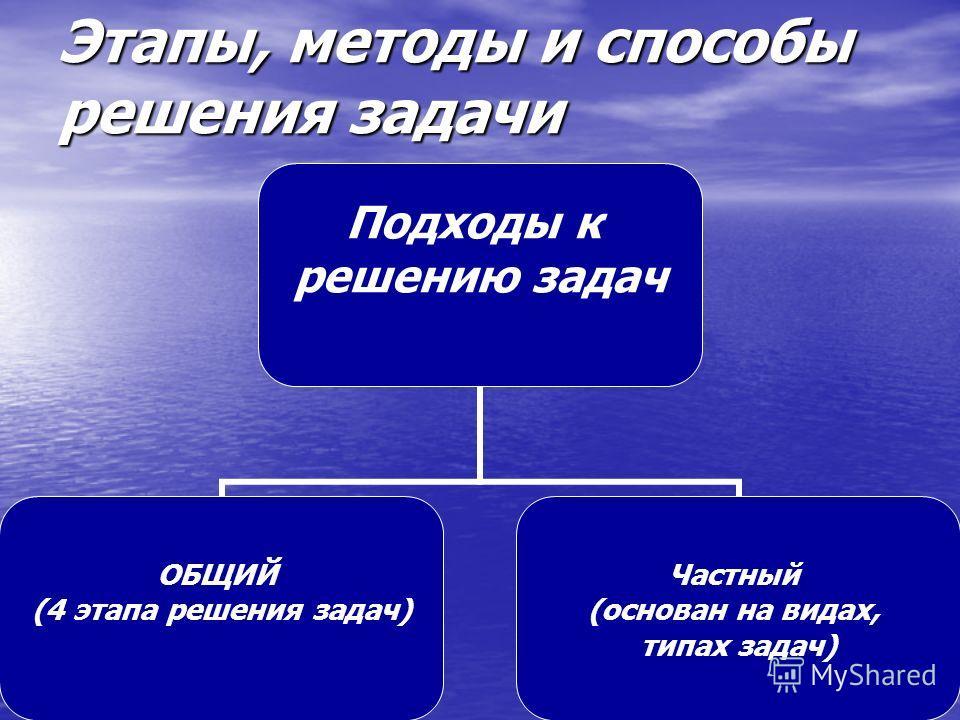 Этапы, методы и способы решения задачи Подходы к решению задач ОБЩИЙ (4 этапа решения задач) Частный (основан на видах, типах задач)