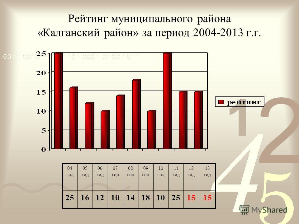 Рейтинг муниципального района «Калганский район» за период 2004-2013 г.г. 04 год 05 год 06 год 07 год 08 год 09 год 10 год 11 год 12 год 13 год 251612101418102515