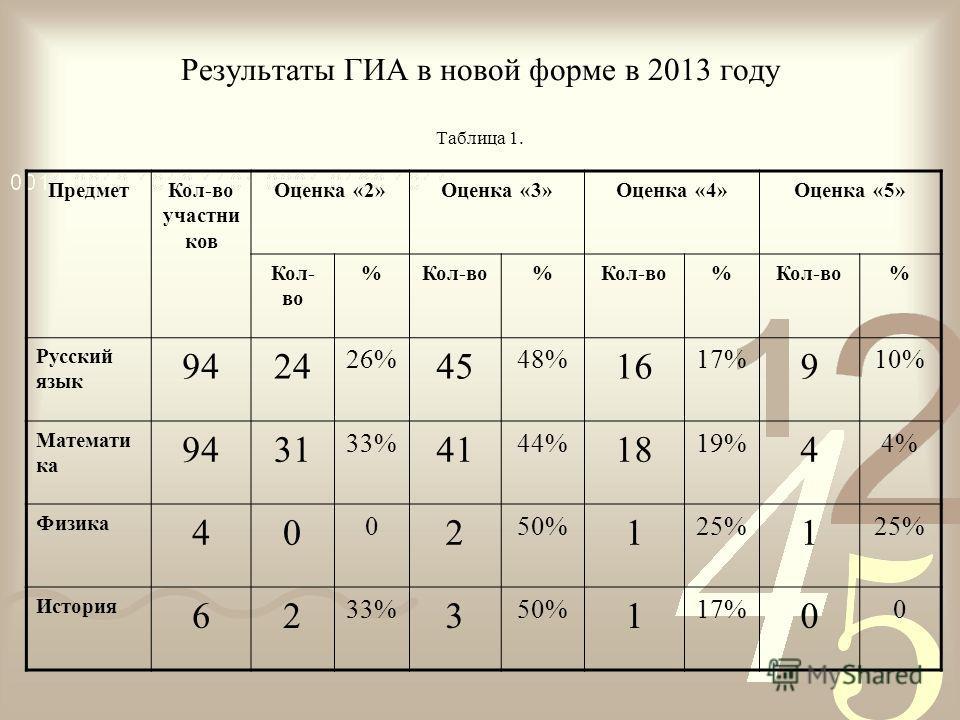 Результаты ГИА в новой форме в 2013 году Таблица 1. ПредметКол-во участни ков Оценка «2»Оценка «3»Оценка «4»Оценка «5» Кол- во % % % % Русский язык 9424 26% 45 48% 16 17% 9 10% Математи ка 9431 33% 41 44% 18 19% 4 4% Физика 40 0 2 50% 1 25% 1 История