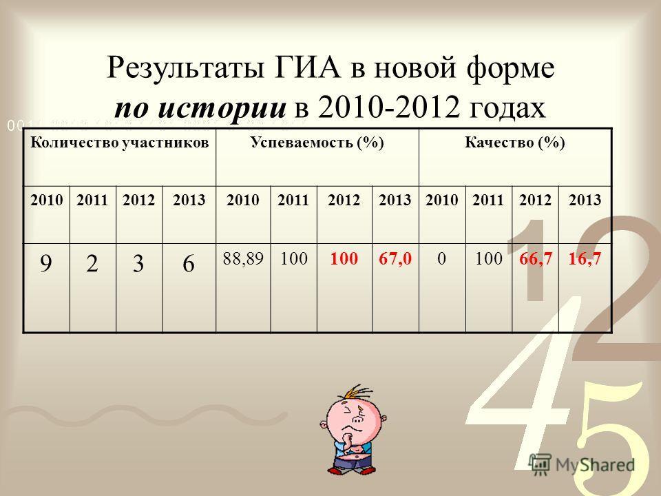 Результаты ГИА в новой форме по истории в 2010-2012 годах Количество участниковУспеваемость (%)Качество (%) 201020112012201320102011201220132010201120122013 9236 88,89100 67,0010066,716,7