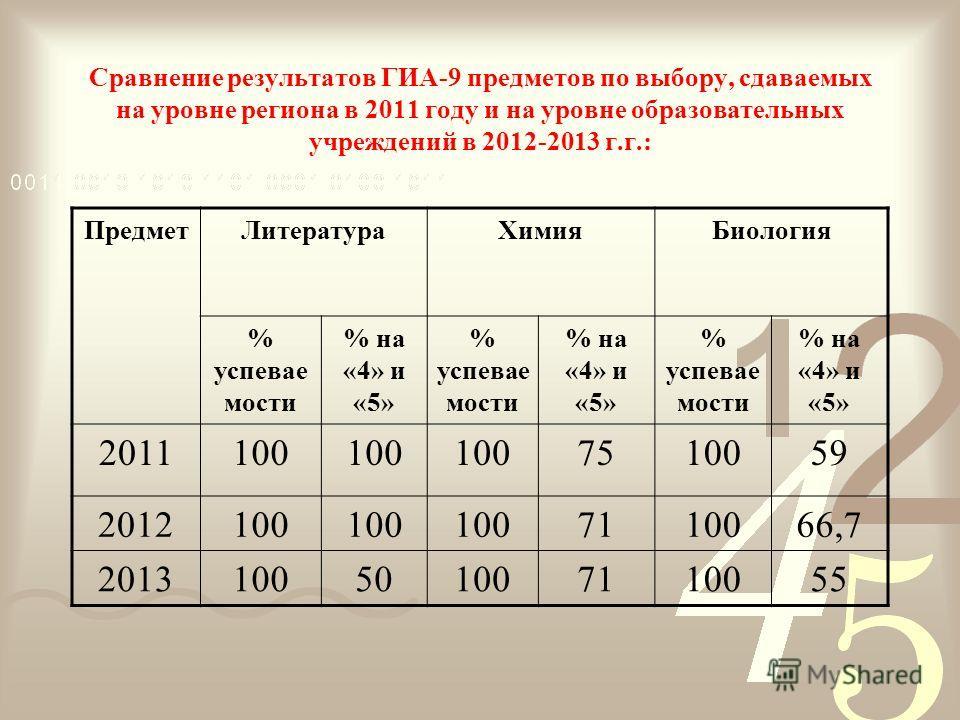 Сравнение результатов ГИА-9 предметов по выбору, сдаваемых на уровне региона в 2011 году и на уровне образовательных учреждений в 2012-2013 г.г.: ПредметЛитератураХимияБиология % успевае мости % на «4» и «5» % успевае мости % на «4» и «5» % успевае м