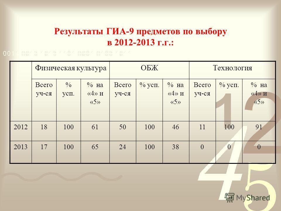 Результаты ГИА-9 предметов по выбору в 2012-2013 г.г.: Физическая культураОБЖТехнология Всего уч-ся % усп. % на «4» и «5» Всего уч-ся % усп.% на «4» и «5» Всего уч-ся % усп.% на «4» и «5» 2012181006150100461110091 201317100652410038000
