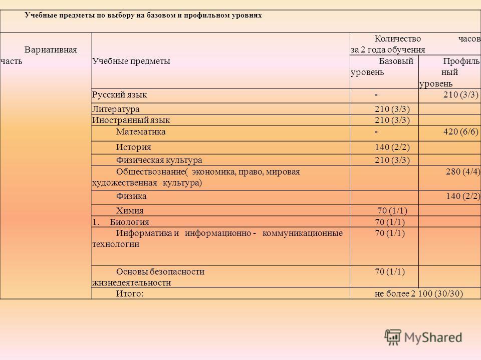 Учебные предметы по выбору на базовом и профильном уровнях Вариативная частьУчебные предметы Количество часов за 2 года обучения Базовый уровень Профиль ный уровень Русский язык-210 (3/3) Литература210 (3/3) Иностранный язык210 (3/3) Математика-420 (