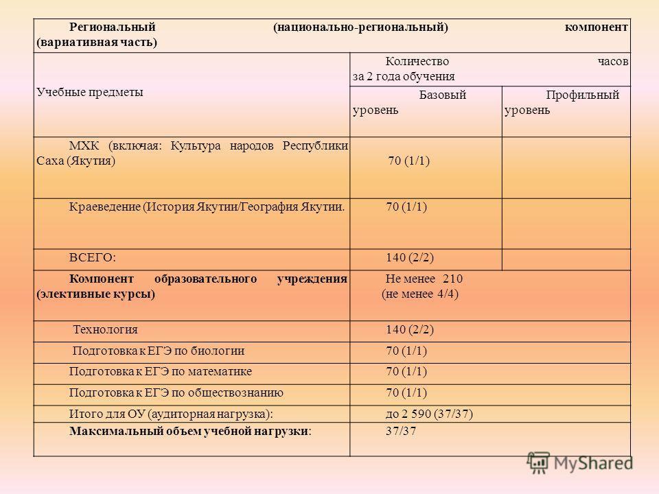 Региональный (национально-региональный) компонент (вариативная часть) Учебные предметы Количество часов за 2 года обучения Базовый уровень Профильный уровень МХК (включая: Культура народов Республики Саха (Якутия) 70 (1/1) Краеведение (История Якутии