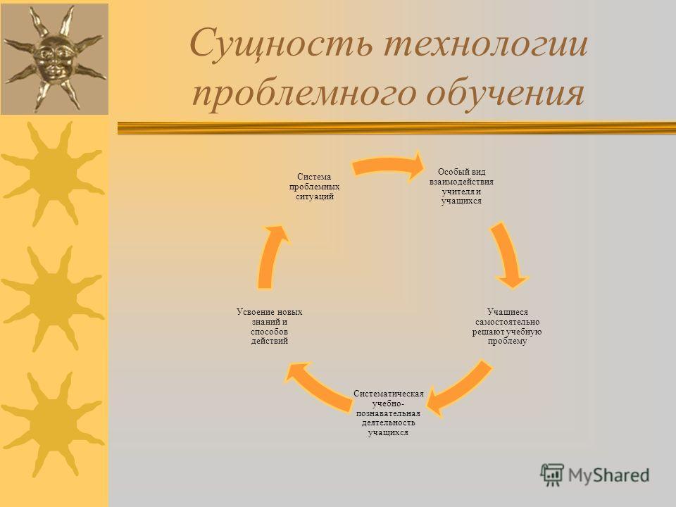 Сущность технологии проблемного обучения Особый вид взаимодействия учителя и учащихся Учащиеся самостоятельно решают учебную проблему Систематическая учебно- познавательная деятельность учащихся Усвоение новых знаний и способов действий Система пробл