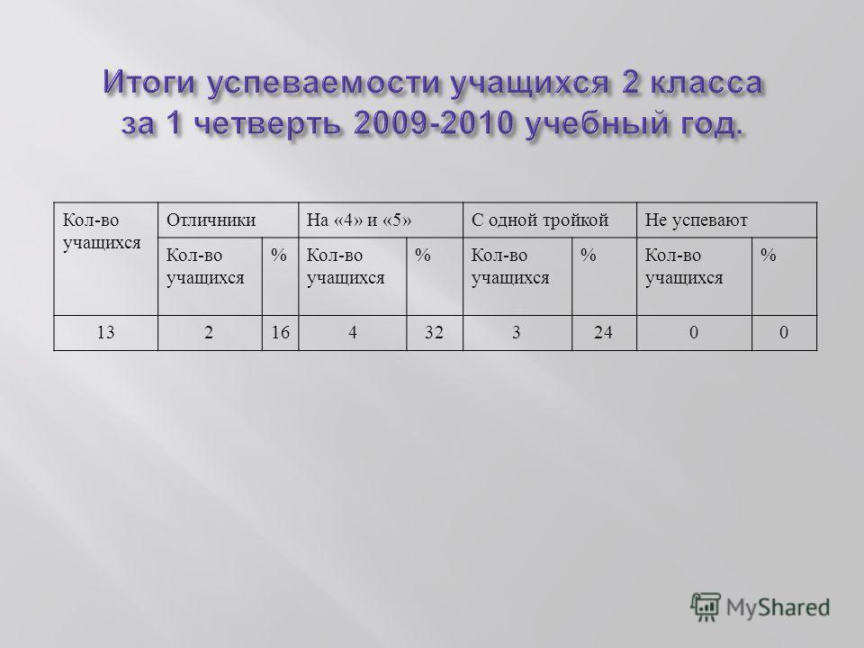 Кол - во учащихся Отличники На «4» и «5» С одной тройкойНе успевают Кол - во учащихся % % % % 1321643232400