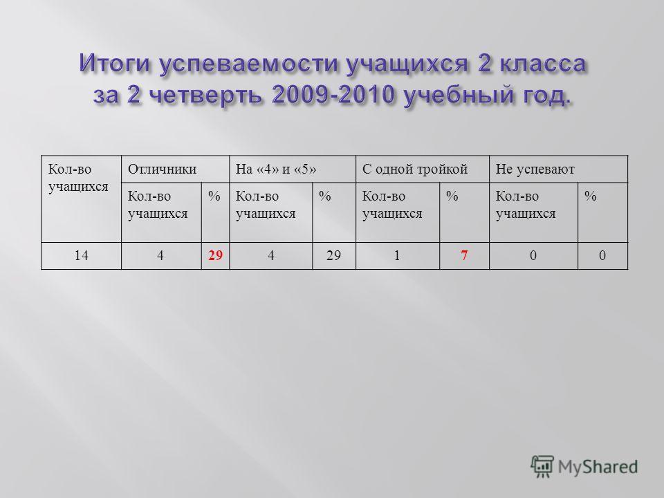 Кол - во учащихся Отличники На «4» и «5» С одной тройкойНе успевают Кол - во учащихся % % % % 144 29 4 1 7 00