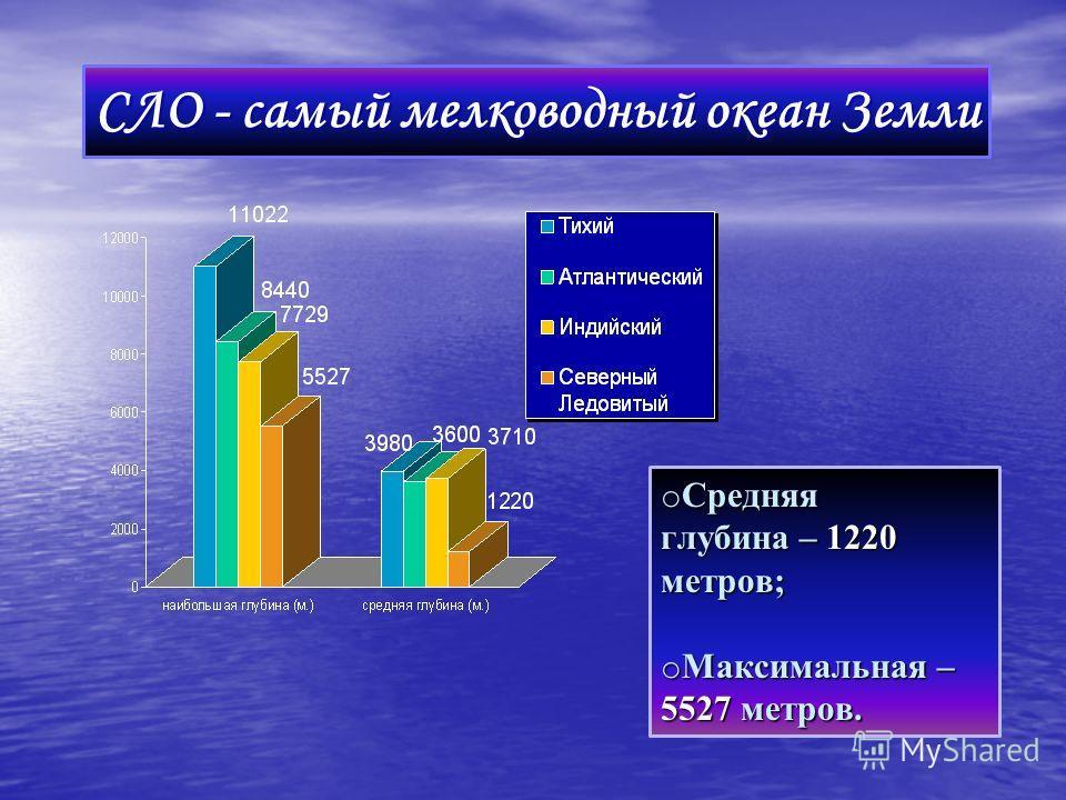 СЛО - самый мелководный океан Земли o Средняя глубина – 1220 метров; o Максимальная – 5527 метров.