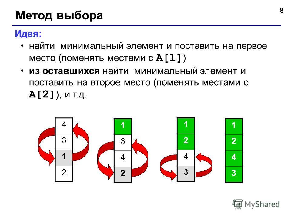 8 Метод выбора Идея: найти минимальный элемент и поставить на первое место (поменять местами с A[1] ) из оставшихся найти минимальный элемент и поставить на второе место (поменять местами с A[2] ), и т.д. 4 3 1 2 1 3 4 2 1 2 4 3 1 2 4 3