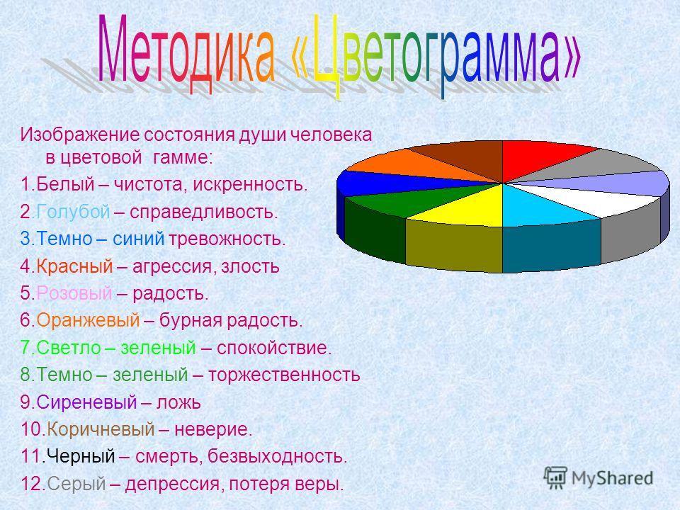 Изображение состояния души человека в цветовой гамме: 1.Белый – чистота, искренность. 2.Голубой – справедливость. 3.Темно – синий тревожность. 4.Красный – агрессия, злость 5.Розовый – радость. 6.Оранжевый – бурная радость. 7.Светло – зеленый – спокой