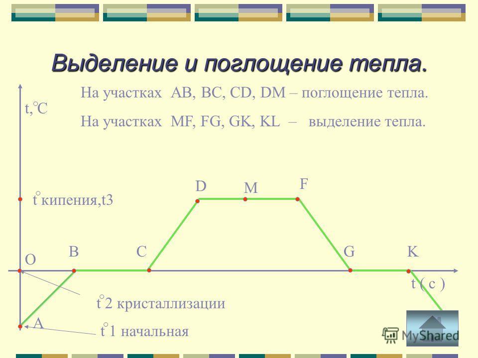 Выделение и поглощение тепла. t 1 начальная ВС D F GK LA t ( c ) t, C O t кипения,t3 t 2 кристаллизации М На участках АВ, ВС, СD, DM – поглощение тепла. На участках МF, FG, GK, KL – выделение тепла.