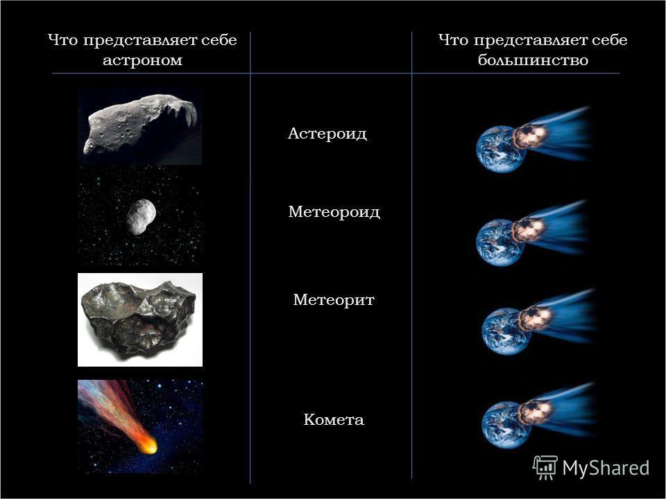Что представляет себе астроном Что представляет себе большинство Астероид Метеорит Метеороид Комета