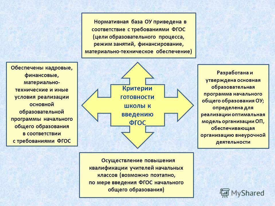 Критерии готовности школы к введению ФГОС Нормативная база ОУ приведена в соответствие с требованиями ФГОС (цели образовательного процесса, режим занятий, финансирование, материально-техническое обеспечение) Разработана и утверждена основная образова