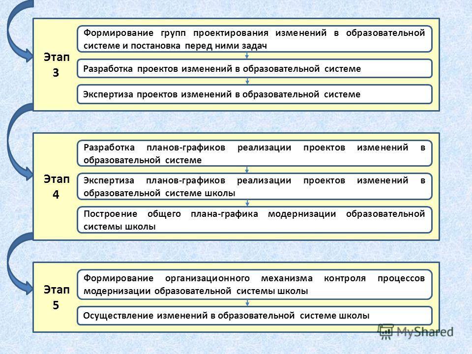 Этап 3 Разработка проектов изменений в образовательной системе Формирование групп проектирования изменений в образовательной системе и постановка перед ними задач Экспертиза проектов изменений в образовательной системе Этап 4 Экспертиза планов-график