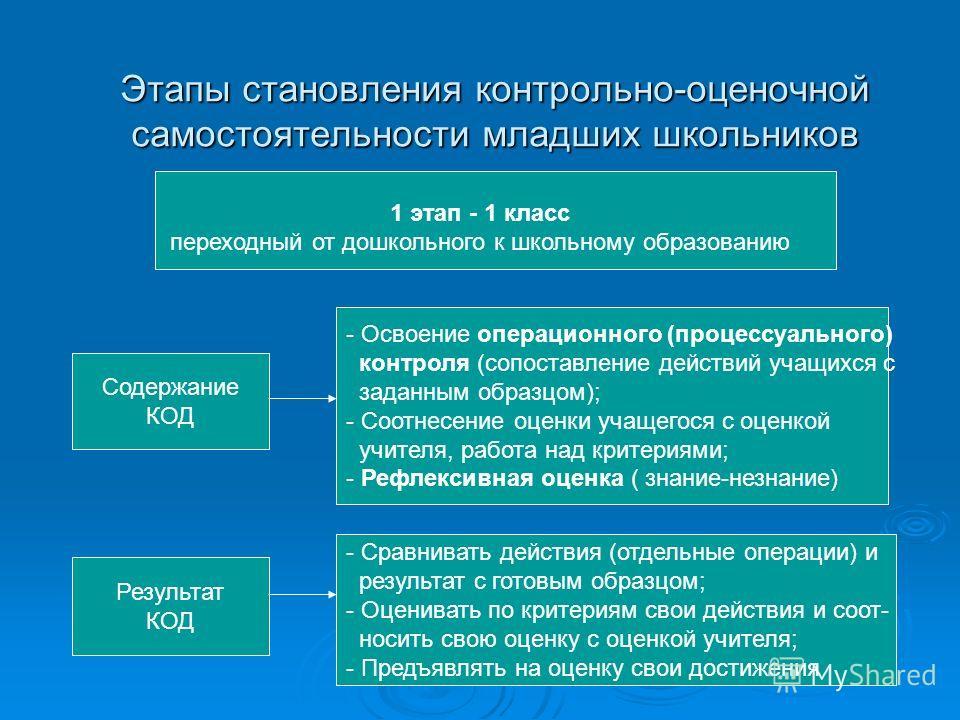 Этапы становления контрольно-оценочной самостоятельности младших школьников 1 этап - 1 класс переходный от дошкольного к школьному образованию Содержание КОД Результат КОД - Освоение операционного (процессуального) контроля (сопоставление действий уч