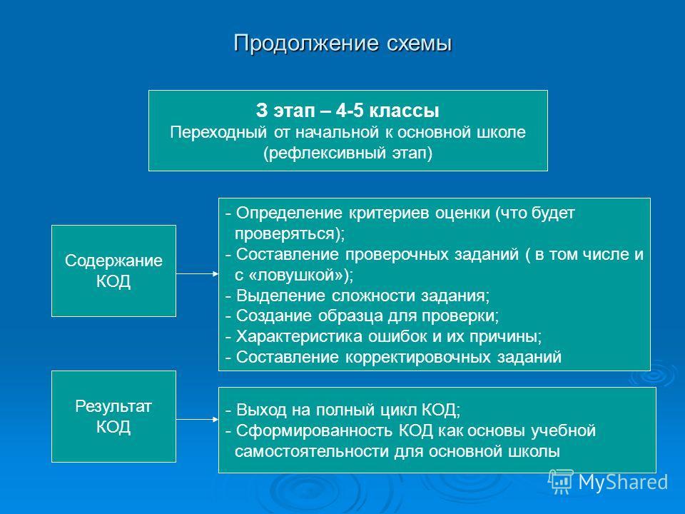 Продолжение схемы З этап – 4-5 классы Переходный от начальной к основной школе (рефлексивный этап) Содержание КОД Результат КОД - Определение критериев оценки (что будет проверяться); - Составление проверочных заданий ( в том числе и с «ловушкой»); -