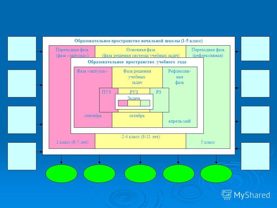 Образовательное пространство начальной школы (1-5 класс) Переходная фаза (фаза «запуска») 1 класс (6-7 лет) Основная фаза (фаза решения системы учебных задач) 2-4 класс (8-11 лет) Переходная фаза (рефлексивная) 5 класс Образовательное пространство уч