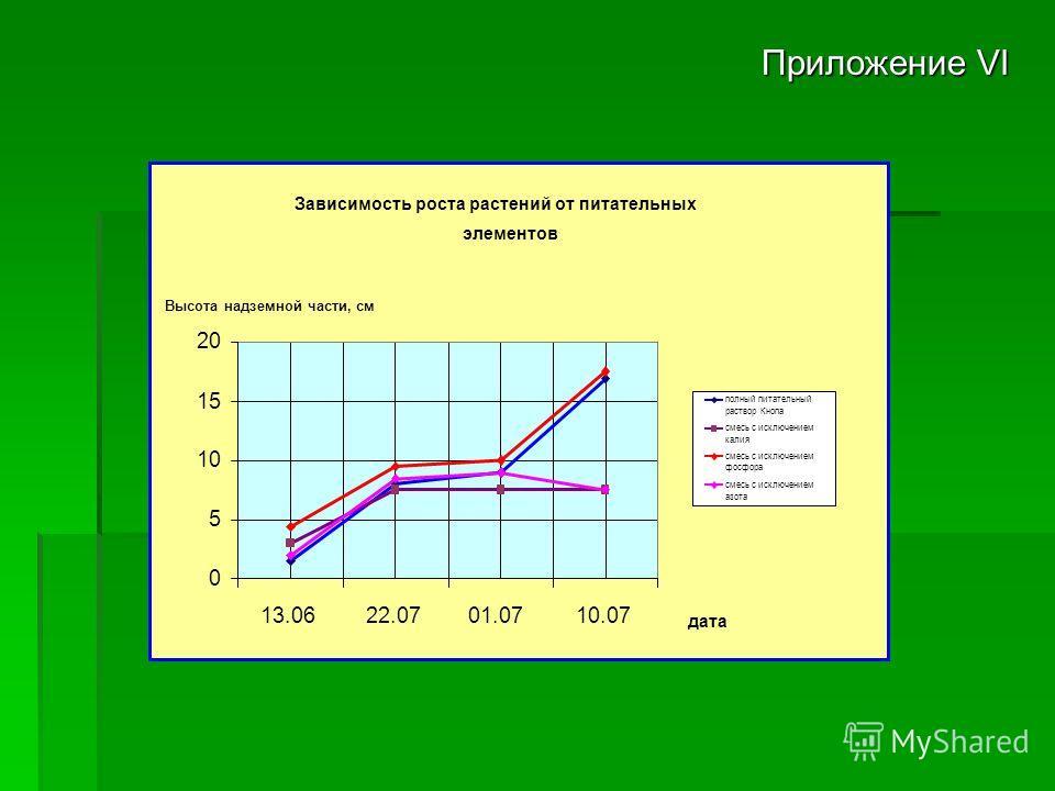 Приложение VI Зависимость роста растений от питательных элементов 0 5 10 15 20 13.0622.0701.0710.07 дата Высота надземной части, см полный питательный раствор Кнопа смесь с исключением калия смесь с исключением фосфора смесь с исключением азота
