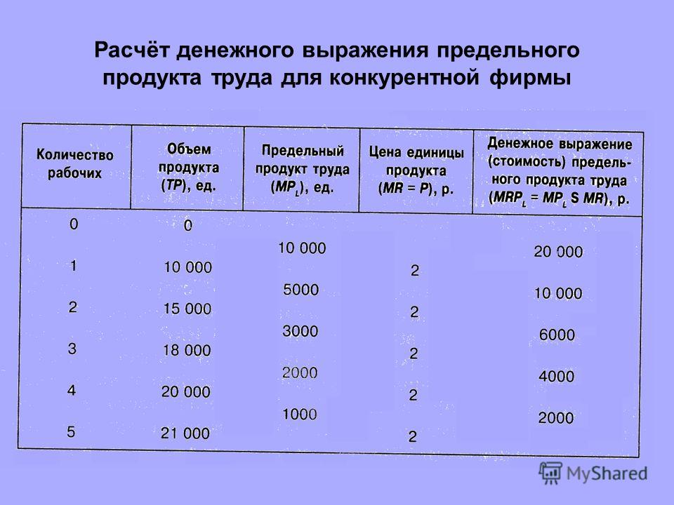 Расчёт денежного выражения предельного продукта труда для конкурентной фирмы