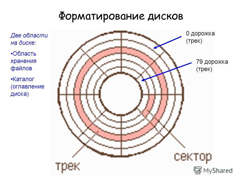 Форматирование дисков Две области на диске: Область хранения файлов Каталог (оглавление диска) 0 дорожка (трек) 79 дорожка (трек)