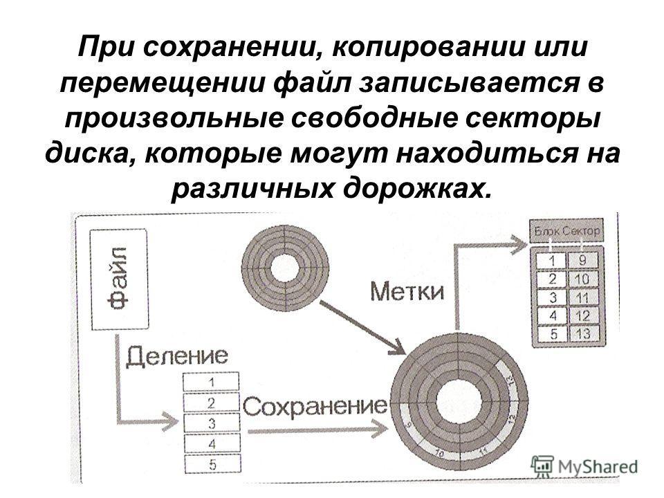 При сохранении, копировании или перемещении файл записывается в произвольные свободные секторы диска, которые могут находиться на различных дорожках.