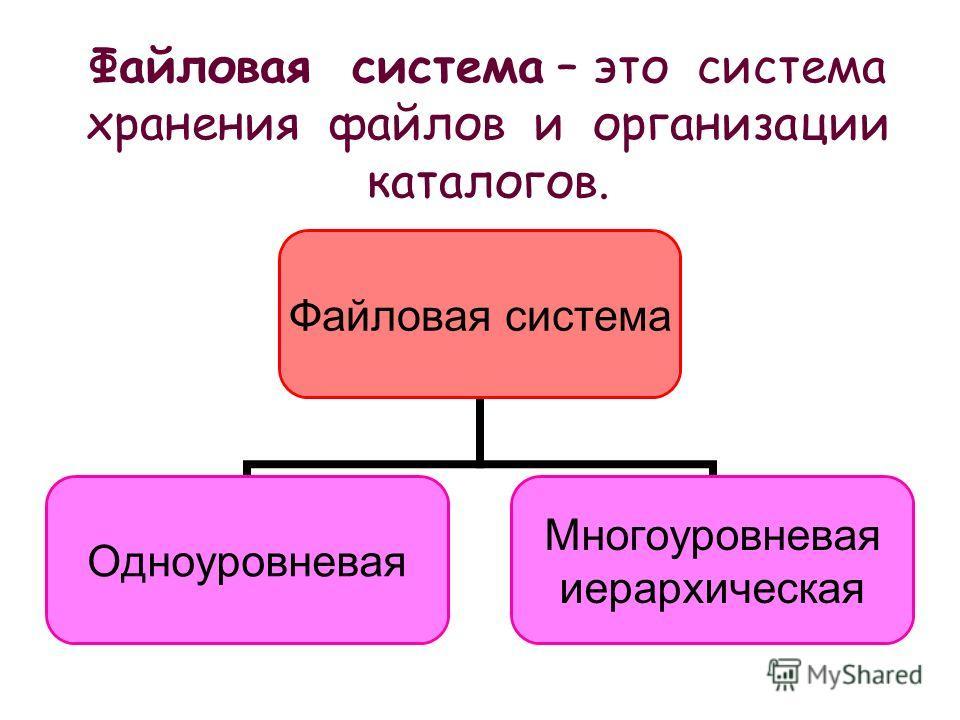 Файловая система – это система хранения файлов и организации каталогов. Файловая система Одноуровневая Многоуровневая иерархическая