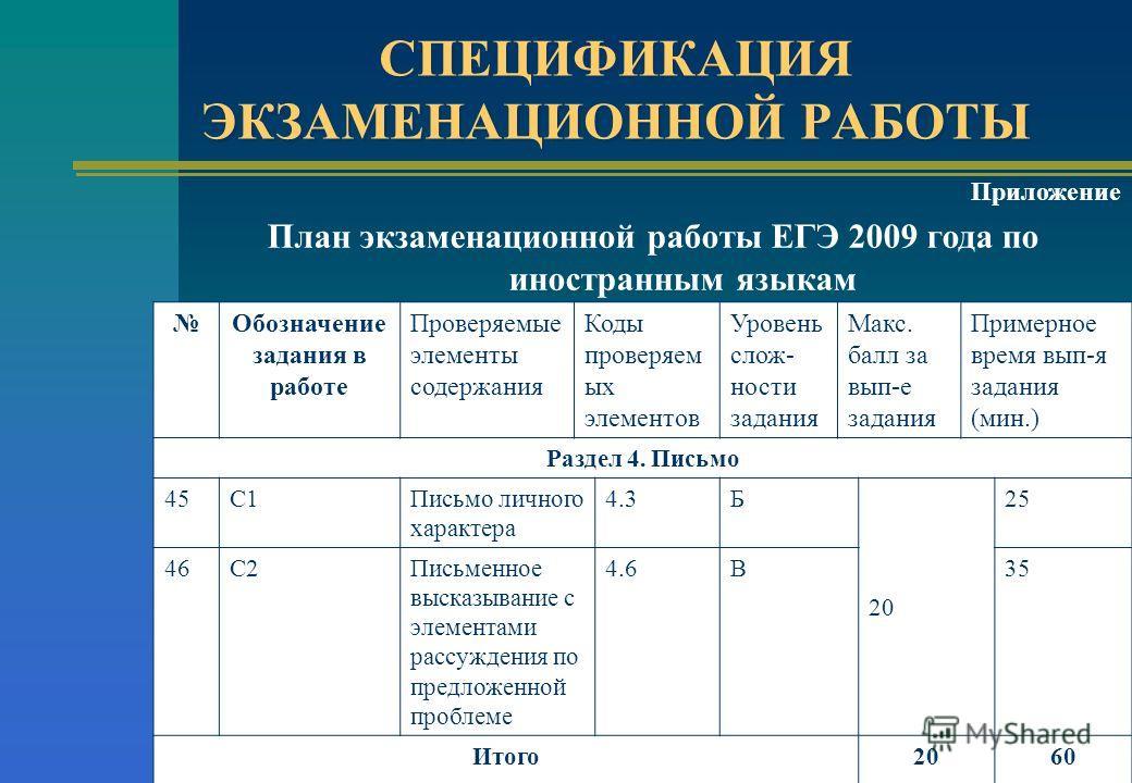 Приложение План экзаменационной работы ЕГЭ 2009 года по иностранным языкам Обозначение задания в работе Проверяемые элементы содержания Коды проверяем ых элементов Уровень слож- ности задания Макс. балл за вып-е задания Примерное время вып-я задания