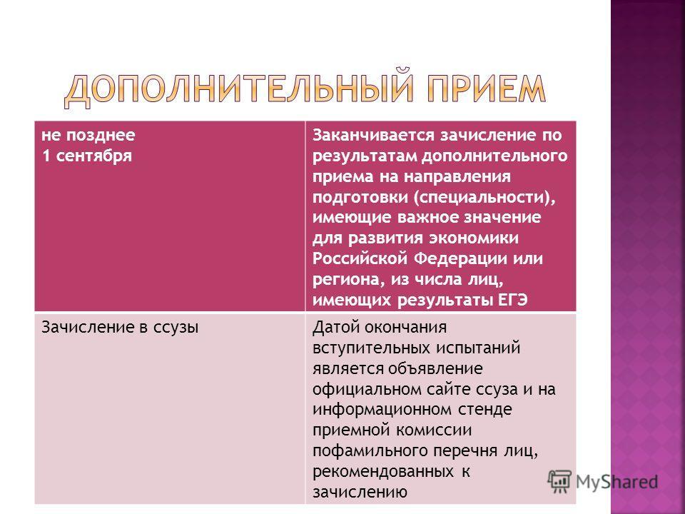 не позднее 1 сентября Заканчивается зачисление по результатам дополнительного приема на направления подготовки (специальности), имеющие важное значение для развития экономики Российской Федерации или региона, из числа лиц, имеющих результаты ЕГЭ Зачи
