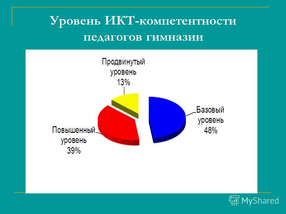Уровень ИКТ-компетентности педагогов гимназии