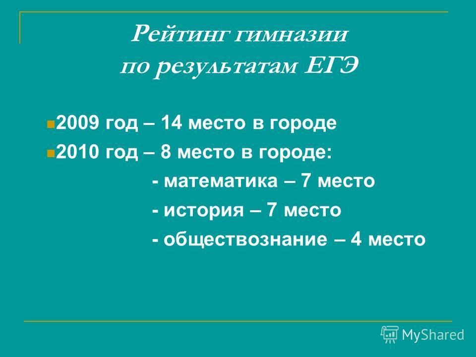 Рейтинг гимназии по результатам ЕГЭ 2009 год – 14 место в городе 2010 год – 8 место в городе: - математика – 7 место - история – 7 место - обществознание – 4 место