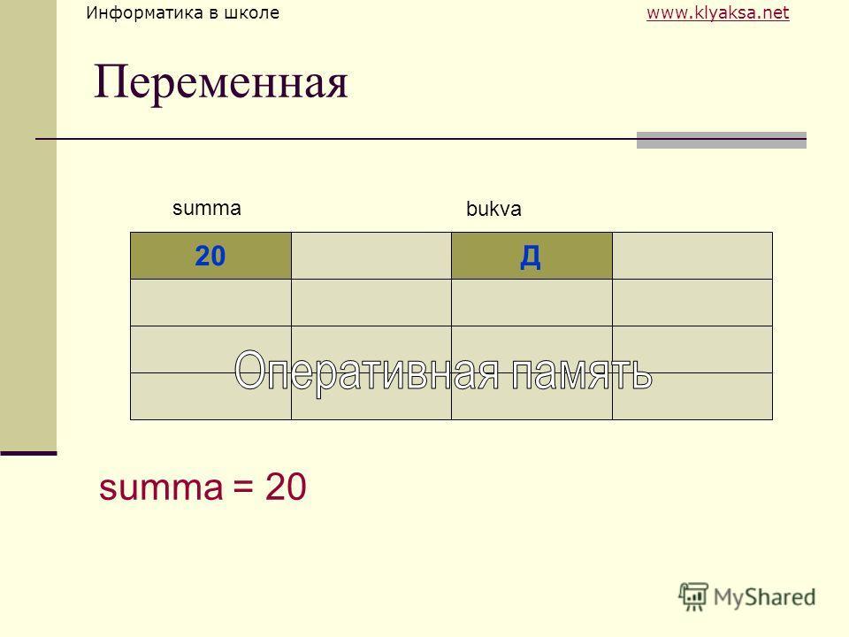 Информатика в школе www.klyaksa.netwww.klyaksa.net Переменная 20Д summa bukva summa = 20