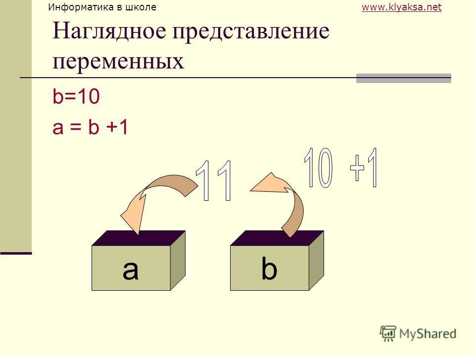 Информатика в школе www.klyaksa.netwww.klyaksa.net Наглядное представление переменных b=10 a = b +1 ba