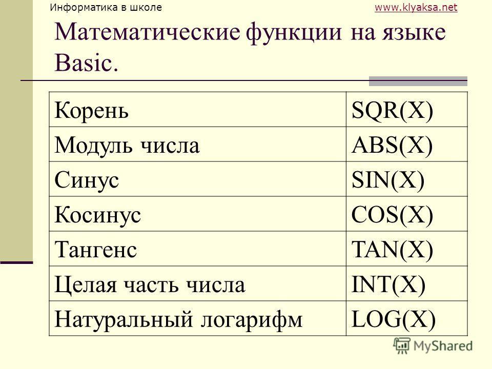 Информатика в школе www.klyaksa.netwww.klyaksa.net Математические функции на языке Basic. КореньSQR(X) Модуль числаABS(X) СинусSIN(X) КосинусCOS(X) ТангенсTAN(X) Целая часть числаINT(X) Натуральный логарифмLOG(X)