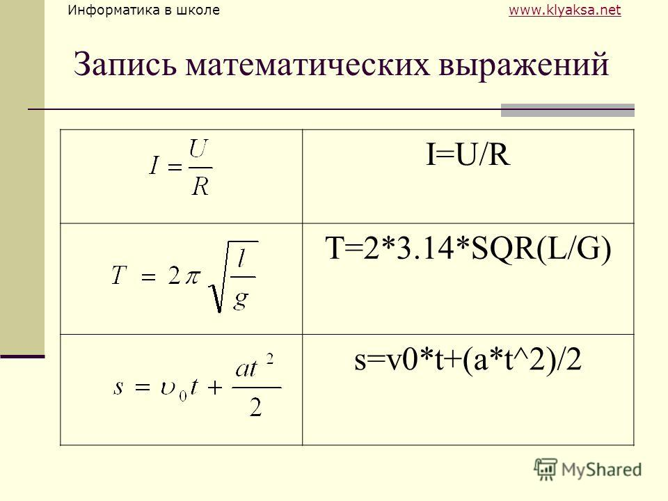 Информатика в школе www.klyaksa.netwww.klyaksa.net Запись математических выражений I=U/R T=2*3.14*SQR(L/G) s=v0*t+(a*t^2)/2
