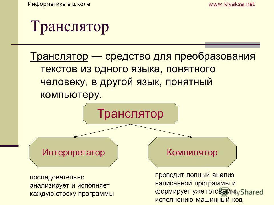 Информатика в школе www.klyaksa.netwww.klyaksa.net Транслятор Транслятор средство для преобразования текстов из одного языка, понятного человеку, в другой язык, понятный компьютеру. Транслятор ИнтерпретаторКомпилятор последовательно анализирует и исп