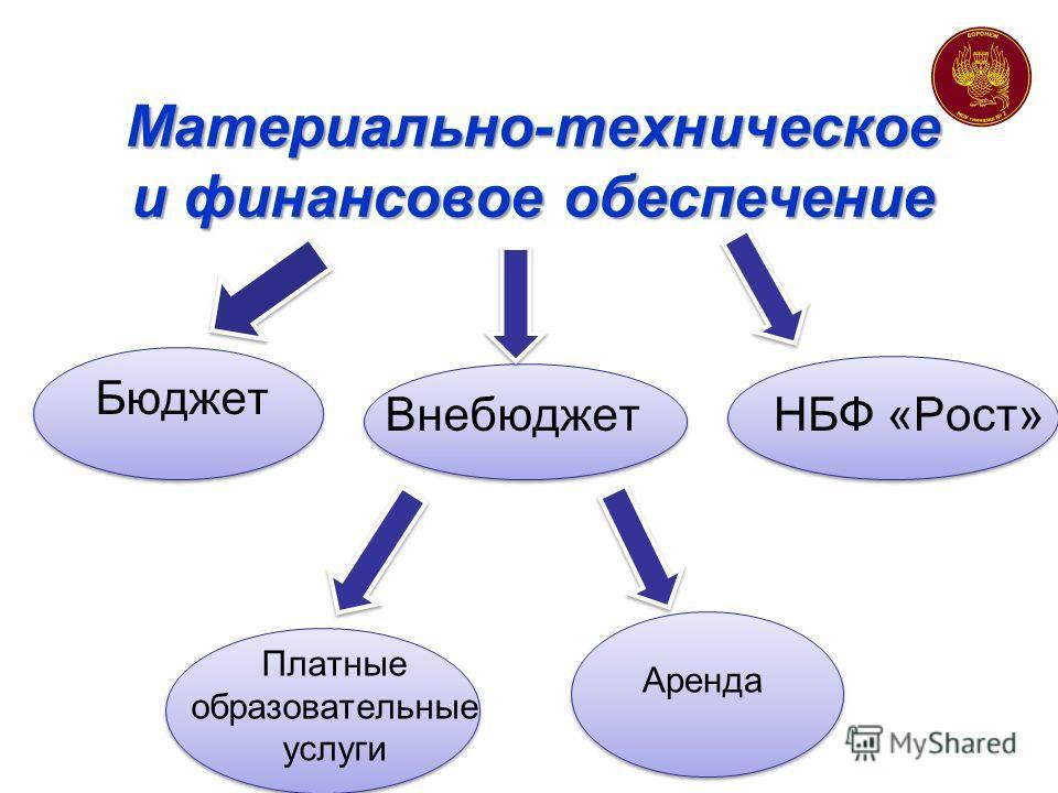 Материально-техническое и финансовое обеспечение Бюджет Платные образовательные услуги ВнебюджетНБФ «Рост» Аренда