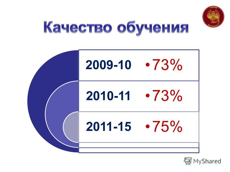 2009-10 2010-11 2011-15 73% 75%